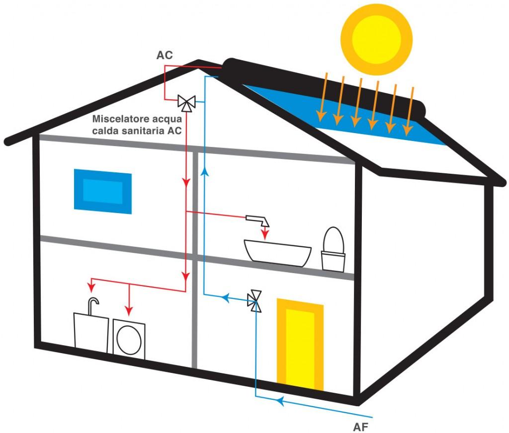 Solare termico alia energia for Tubi del serbatoio dell acqua calda
